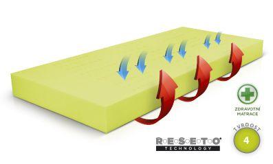 Matrace Řešeto blok 100x200