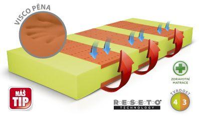 Matrace Řešeto kombi 80x190